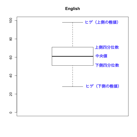 ひげ 書き方 箱 図 統計基礎~箱ひげ図を分かりやすく解説!~